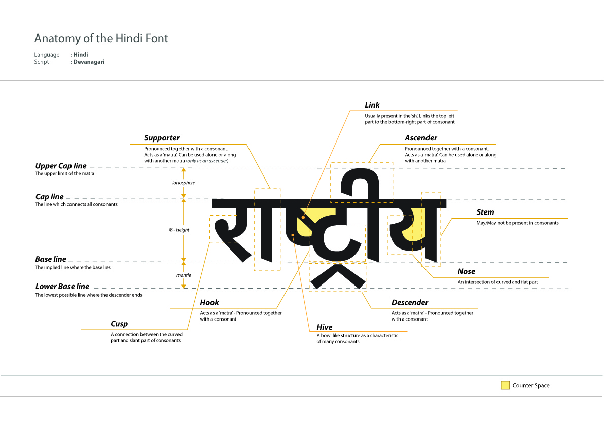 Hindi type