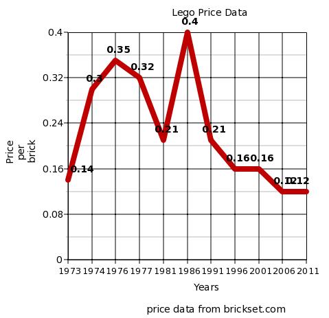 Lego Price Chart