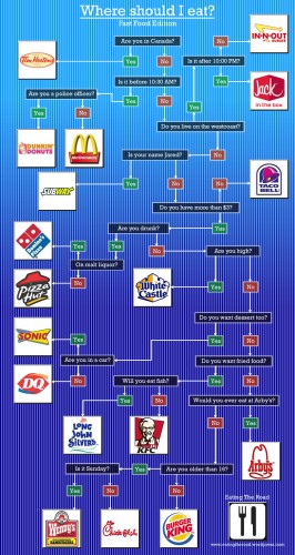 Where should I eat - Fast food edition