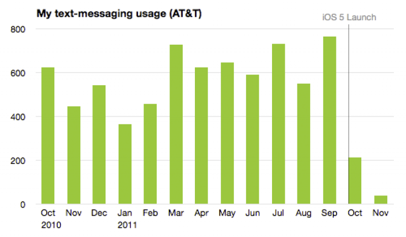 Text Message Usage